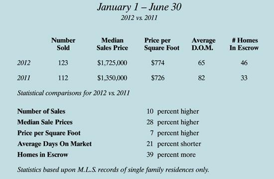 Santa Monica Seller's Market comparing the first six months of 2012 vs the first six months of 2011.
