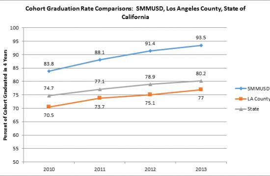 Cohort Graduation Rate Comparisons for SMMUSD