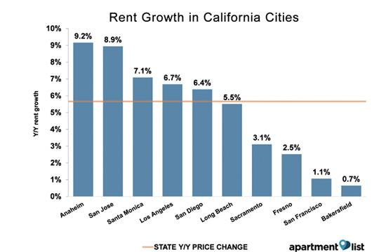 Chart showing rent growth in California cities.