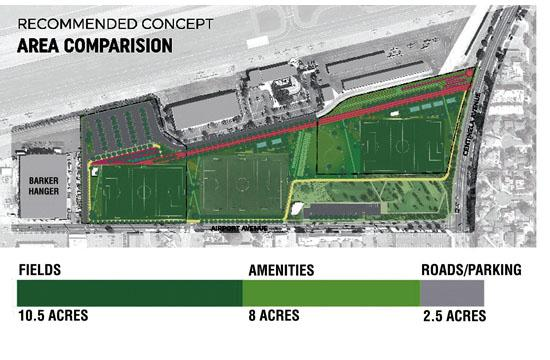 Santa Monica City Council has approved conceptual plans for 12 additional acres to the current 9-acre Airport Park.