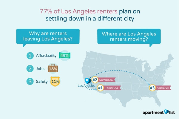 Why are renters leaving california