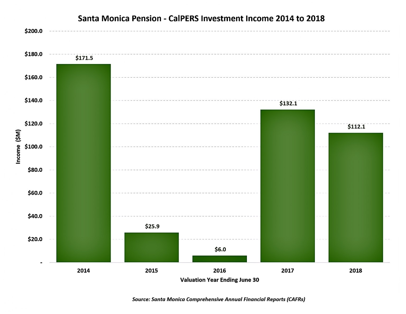 https://smmirror-enki-v5.s3.amazonaws.com/wp-content/uploads/2020/09/3.-SMA.r.t.-Pension-Finance-CalPERS-Investment-Income-annotated-adj-1024x792.jpg